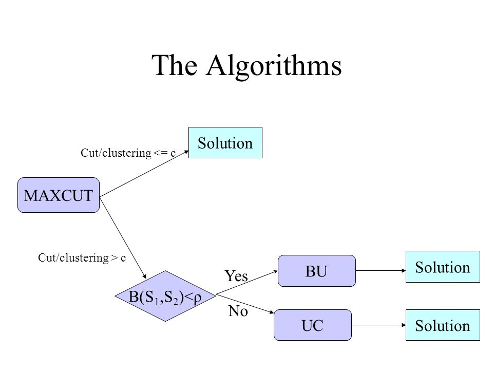 The Algorithms MAXCUT B(S 1,S 2 )<ρ BU UC Solution Yes No Cut/clustering <= c Cut/clustering > c