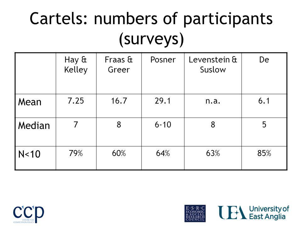 Cartels: numbers of participants (surveys) Hay & Kelley Fraas & Greer PosnerLevenstein & Suslow De Mean 7.2516.729.1n.a.6.1 Median 786-1085 N<10 79%60%64%63%85%