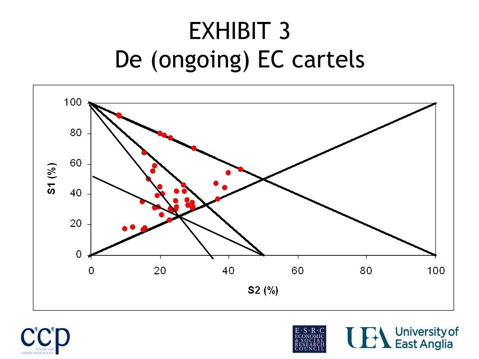 EXHIBIT 3 De (ongoing) EC cartels