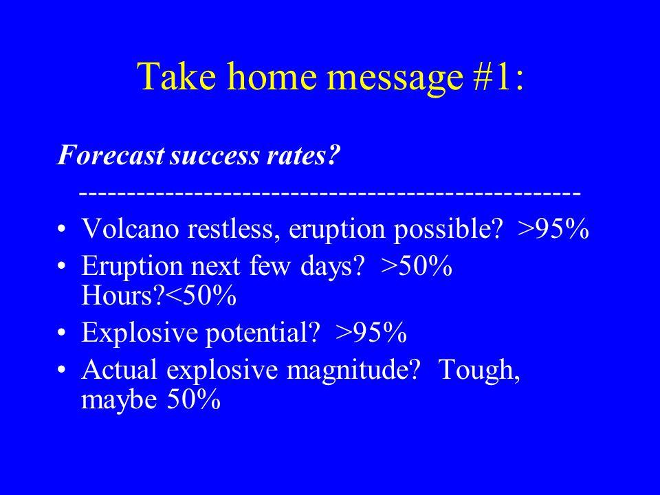 Take home message #1: Forecast success rates? ---------------------------------------------------- Volcano restless, eruption possible? >95% Eruption