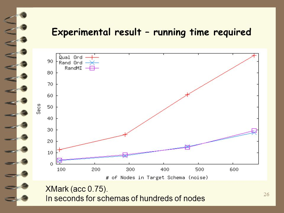26 Experimental result – running time required XMark (acc 0.75).