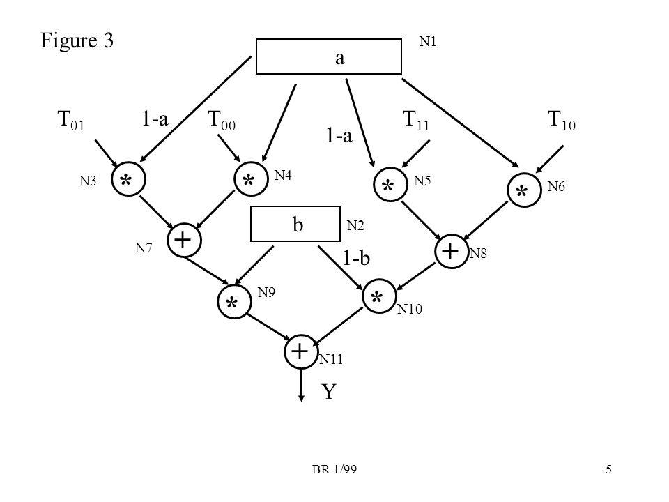 BR 1/995 a * T 01 * 1-a * * + + + Y T 00 1-a T 11 T 10 b * * Figure 3 N1 N2 N3 N4 N5 N6 N7 N8 N9 N10 N11 1-b