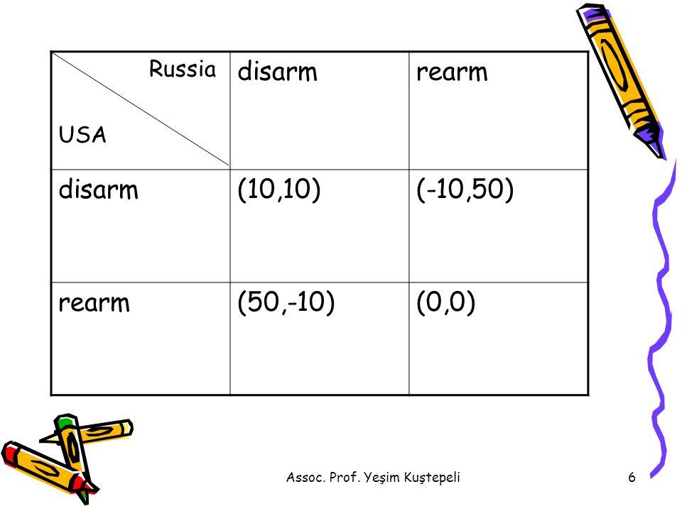 Assoc. Prof. Yeşim Kuştepeli6 Russia USA disarmrearm disarm(10,10)(-10,50) rearm(50,-10)(0,0)