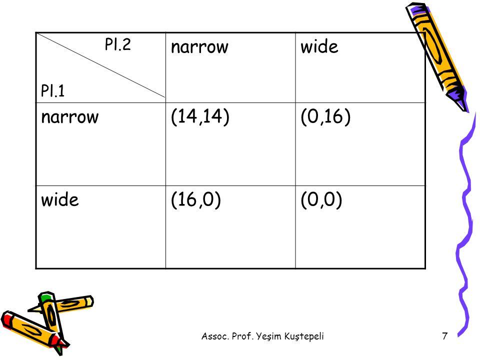 Assoc. Prof. Yeşim Kuştepeli7 Pl.2 Pl.1 narrowwide narrow(14,14)(0,16) wide(16,0)(0,0)
