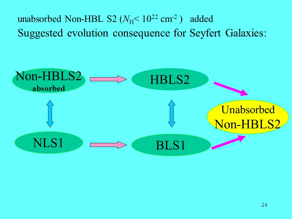 24 unabsorbed Non-HBL S2 (N H < 10 22 cm -2 ) added Suggested evolution consequence for Seyfert Galaxies: Non-HBLS2 absorbed NLS1 HBLS2 BLS1 Unabsorbed Non-HBLS2