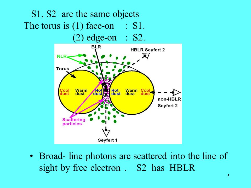 5 Broad- line photons are scattered into the line of sight by free electron.