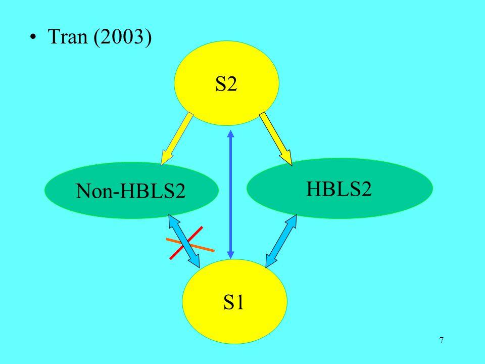 7 Tran (2003) Non-HBLS2 HBLS2 S1 S2