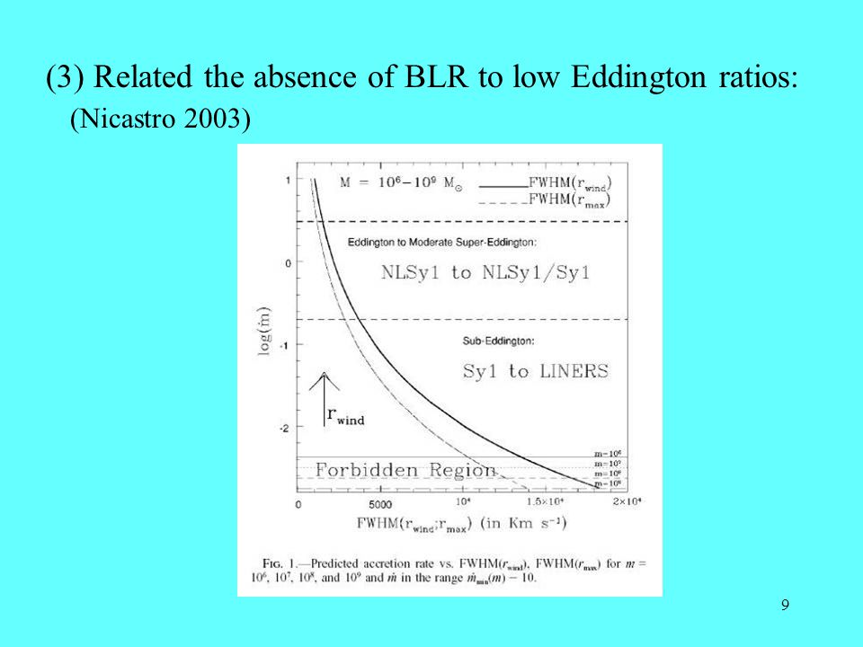 9 (3) Related the absence of BLR to low Eddington ratios: (Nicastro 2003)
