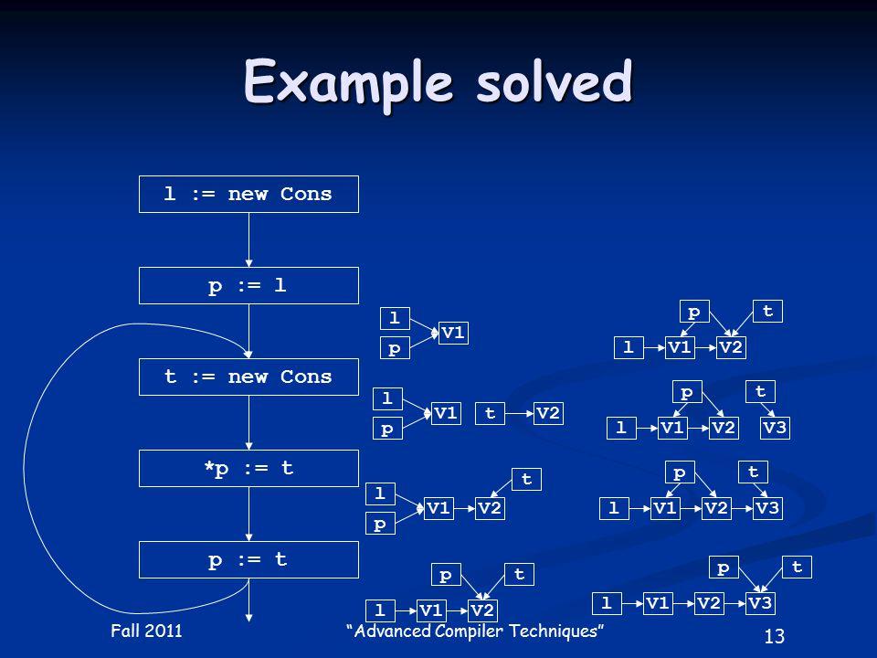 13 Fall 2011 Advanced Compiler Techniques Example solved l := new Cons p := l t := new Cons *p := t p := t l p V1 l p tV2 l p V1 t V2 l t V1 p V2 l t V1 p V2 l t V1 p V2V3 l t V1 p V2V3 l t V1 p V2V3