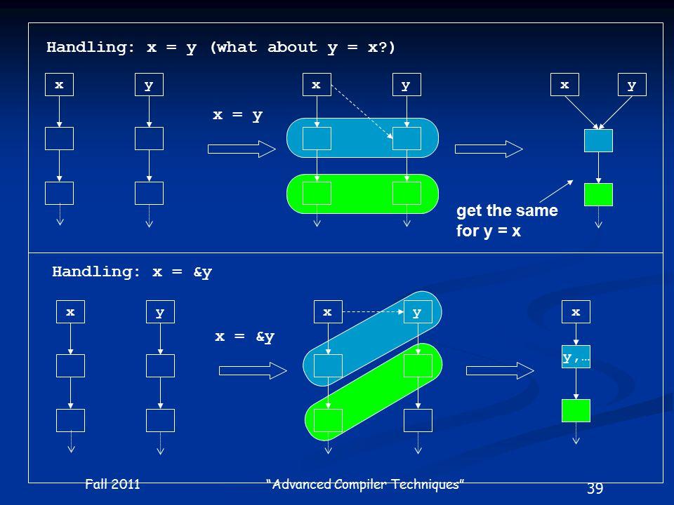 39 Fall 2011 Advanced Compiler Techniques x x = y yxyxy x = &y xyx y,… xy Handling: x = y (what about y = x ) Handling: x = &y get the same for y = x