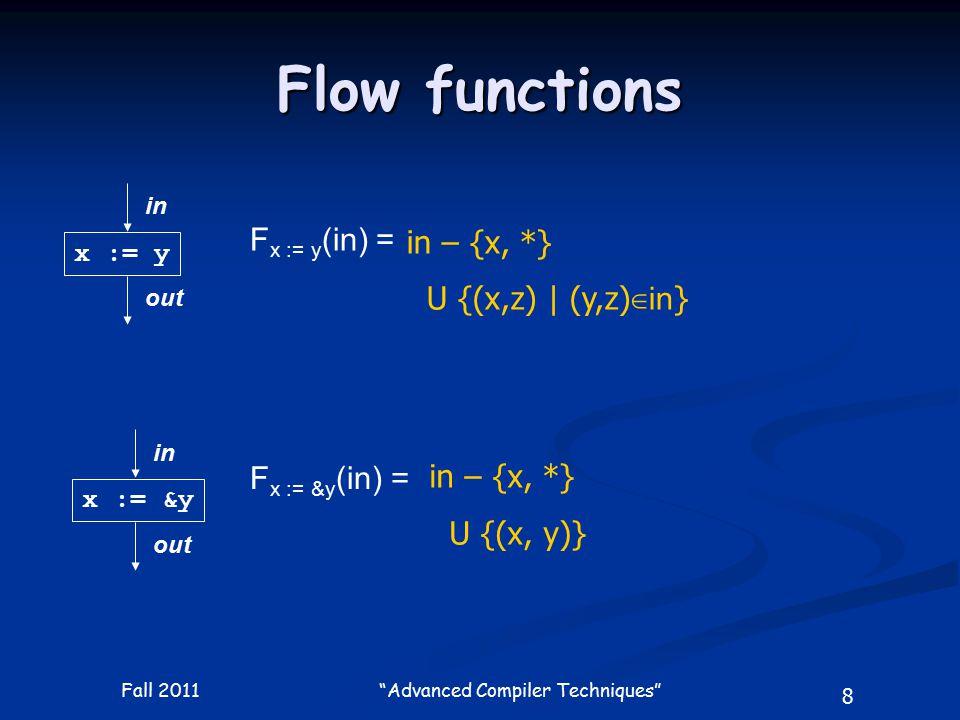 8 Fall 2011 Advanced Compiler Techniques Flow functions x := &y in out F x := &y (in) = x := y in out F x := y (in) = in – {x, *} U {(x,z) | (y,z) ∈ in } in – {x, *} U {(x, y)}