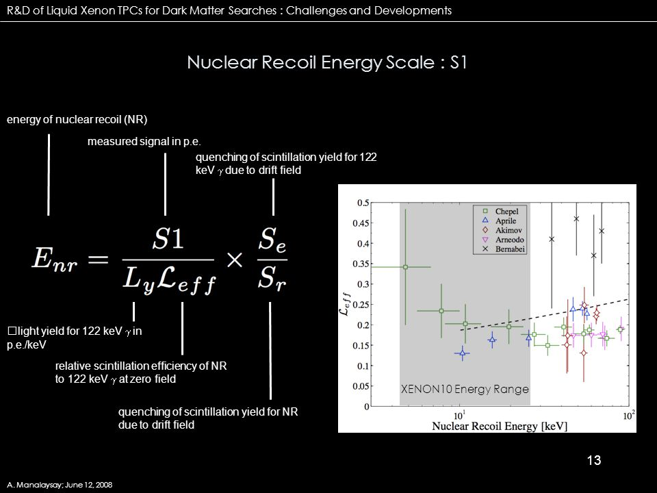 13 Nuclear Recoil Energy Scale : S1 R&D of Liquid Xenon TPCs for Dark Matter Searches : Challenges and Developments A.
