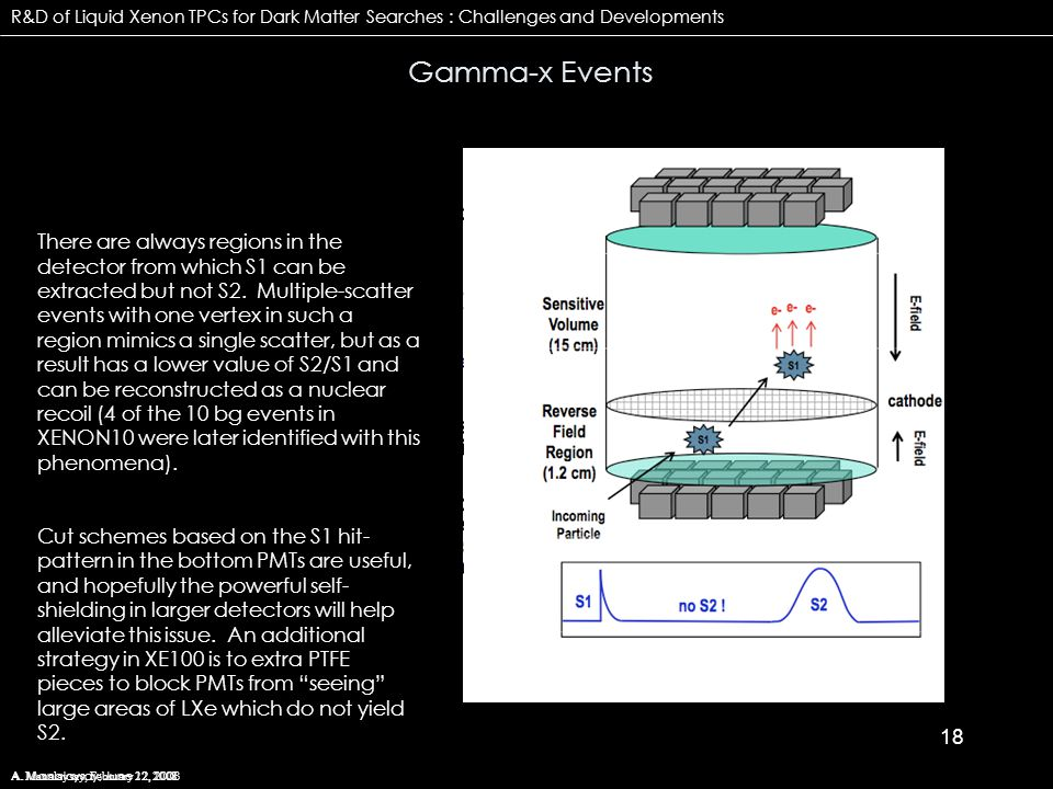18 Gamma-x Events A. Manalaysay; February 22, 2008 R&D of Liquid Xenon TPCs for Dark Matter Searches : Challenges and Developments A. Manalaysay; June