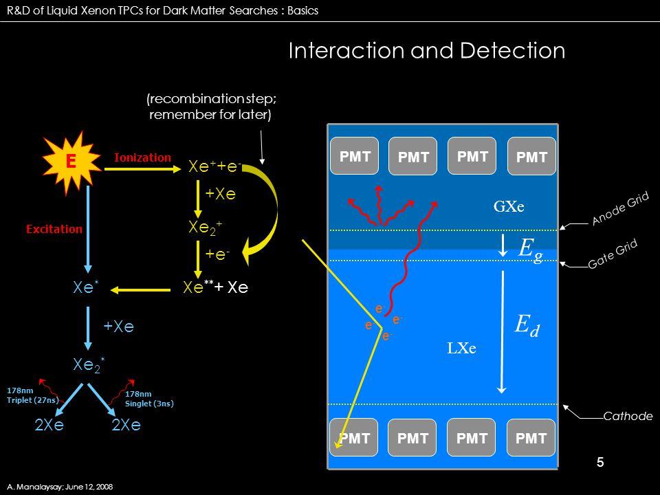 5 LXe GXe EgEg EdEd Cathode Anode Grid Gate Grid +Xe +e - Xe * Xe + +e - Xe 2 + Xe 2 * Xe ** + Xe 2Xe +Xe 2Xe 178nm Singlet (3ns) 178nm Triplet (27ns)