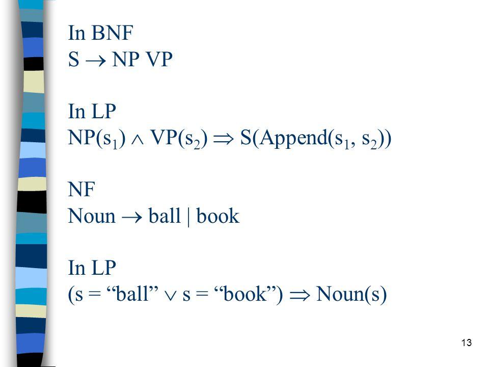 13 In BNF S  NP VP In LP NP(s 1 )  VP(s 2 )  S(Append(s 1, s 2 )) NF Noun  ball | book In LP (s = ball  s = book )  Noun(s)