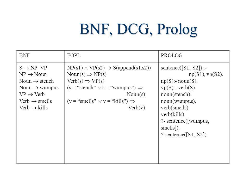 BNF, DCG, Prolog BNFFOPLPROLOG S  NP VP NP  Noun Noun  stench Noun  wumpus VP  Verb Verb  smells Verb  kills NP(s1)  VP(s2)  S(append(s1,s2)) Noun(s)  NP(s) Verb(s)  VP(s) (s = stench  s = wumpus )  Noun(s) (v = smells  v = kills )  Verb(v) sentence([S1, S2]) :- np(S1), vp(S2).