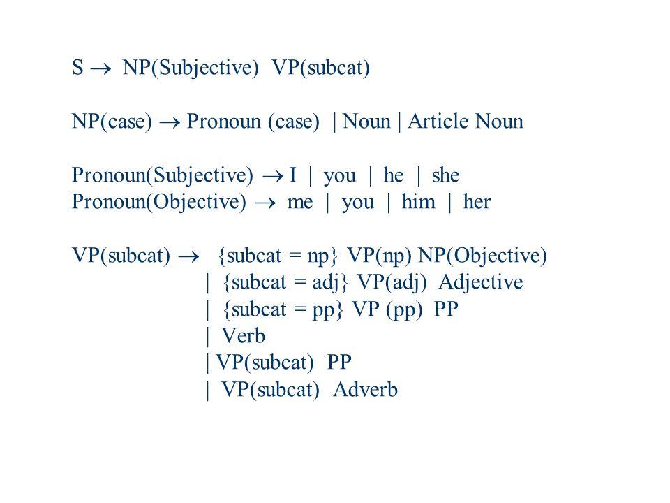 S  NP(Subjective) VP(subcat) NP(case)  Pronoun (case) | Noun | Article Noun Pronoun(Subjective)  I | you | he | she Pronoun(Objective)  me | you | him | her VP(subcat)  {subcat = np} VP(np) NP(Objective) | {subcat = adj} VP(adj) Adjective | {subcat = pp} VP (pp) PP | Verb | VP(subcat) PP | VP(subcat) Adverb