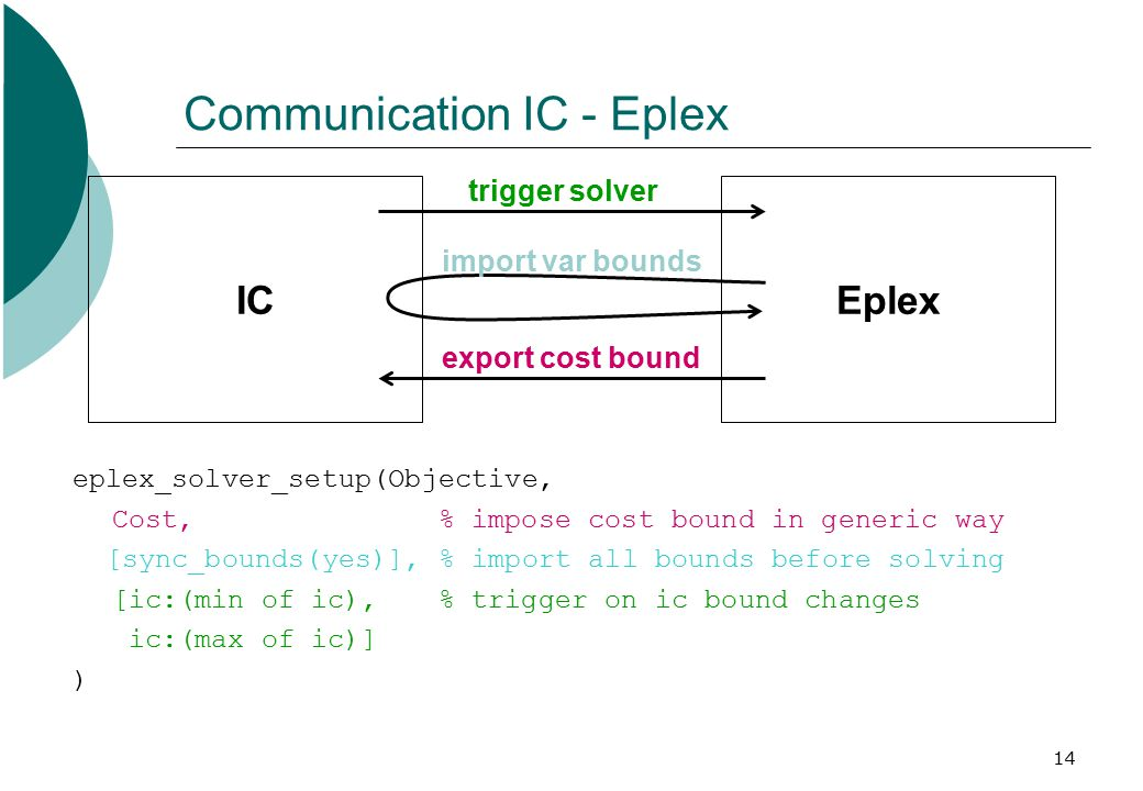 14 Communication IC - Eplex eplex_solver_setup(Objective, Cost, % impose cost bound in generic way [sync_bounds(yes)], % import all bounds before solv