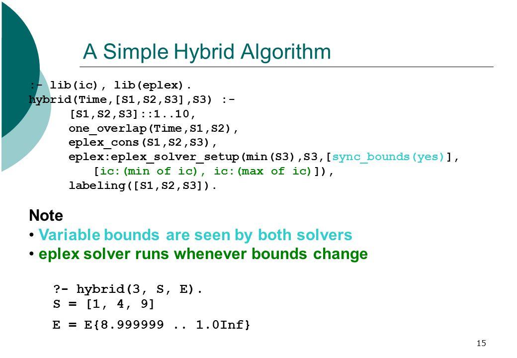 15 A Simple Hybrid Algorithm :- lib(ic), lib(eplex). hybrid(Time,[S1,S2,S3],S3) :- [S1,S2,S3]::1..10, one_overlap(Time,S1,S2), eplex_cons(S1,S2,S3), e