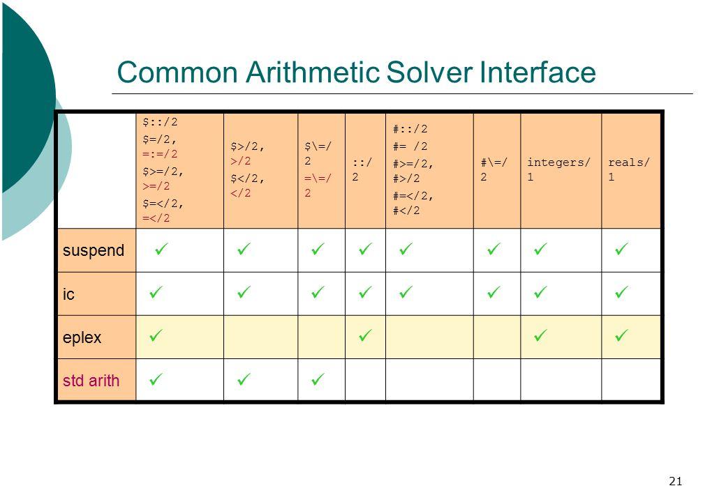 21 Common Arithmetic Solver Interface $::/2 $=/2, =:=/2 $>=/2, >=/2 $=</2, =</2 $>/2, >/2 $</2, </2 $\=/ 2 =\=/ 2 ::/ 2 #::/2 #= /2 #>=/2, #>/2 #=</2, #</2 #\=/ 2 integers/ 1 reals/ 1 suspend ic eplex std arith