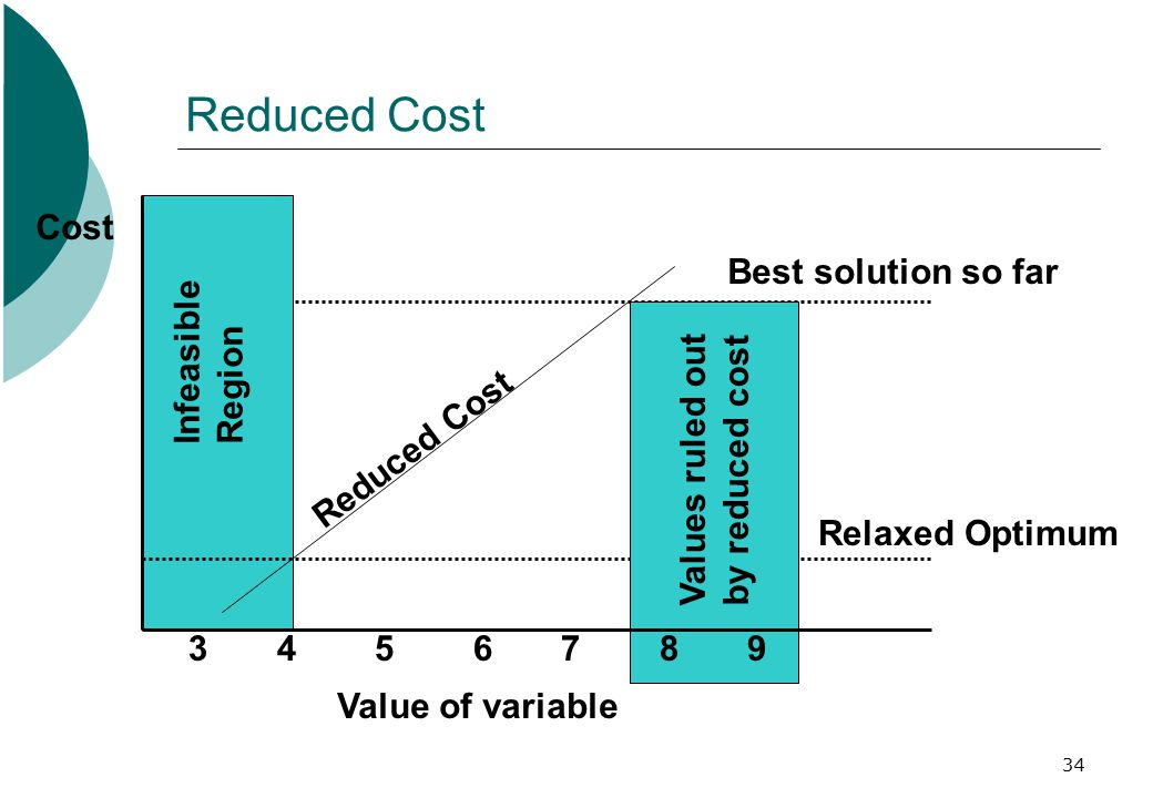 34 Reduced Cost Best solution so far Relaxed Optimum Reduced Cost Infeasible Region Values ruled out by reduced cost Cost Value of variable 3 4 5 6 7