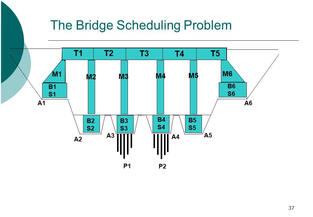 37 T2 T3 T4 T5 The Bridge Scheduling Problem T1 M1 M2 M3 M4 M5 M6 B1 S1 B2 S2 B3 S3 B4 S4 B5 S5 B6 S6 P1 P2 A1 A2 A3 A4 A5 A6