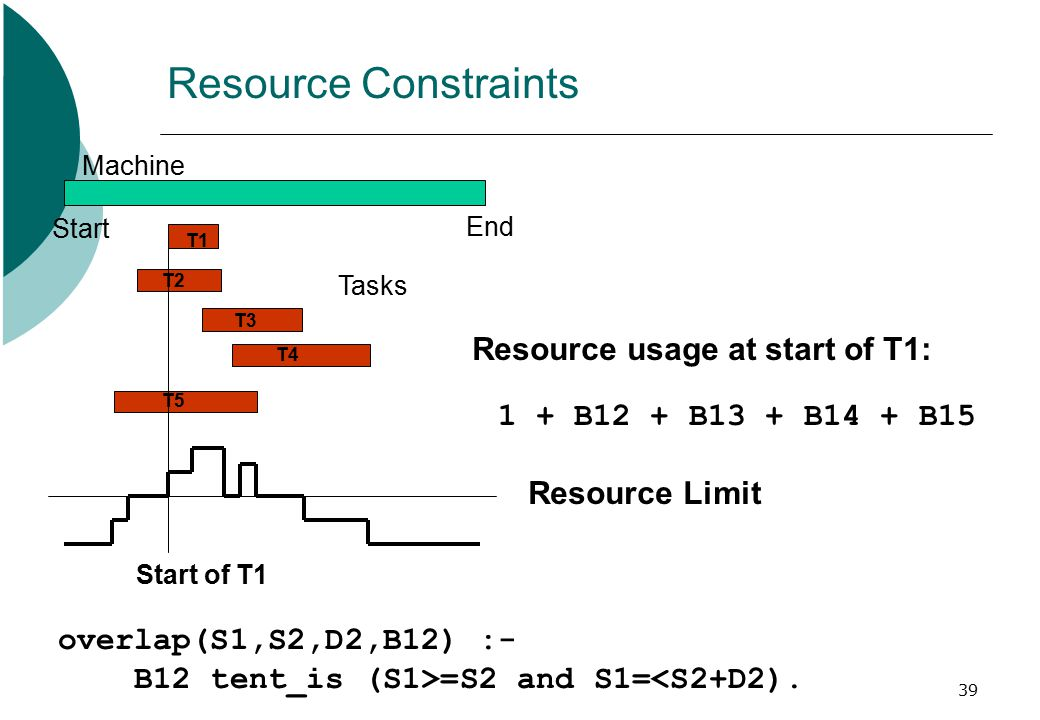 39 Resource Constraints Start End Machine Tasks T1 T2 T3 T4 T5 Start of T1 overlap(S1,S2,D2,B12) :- B12 tent_is (S1>=S2 and S1=<S2+D2). Resource usage
