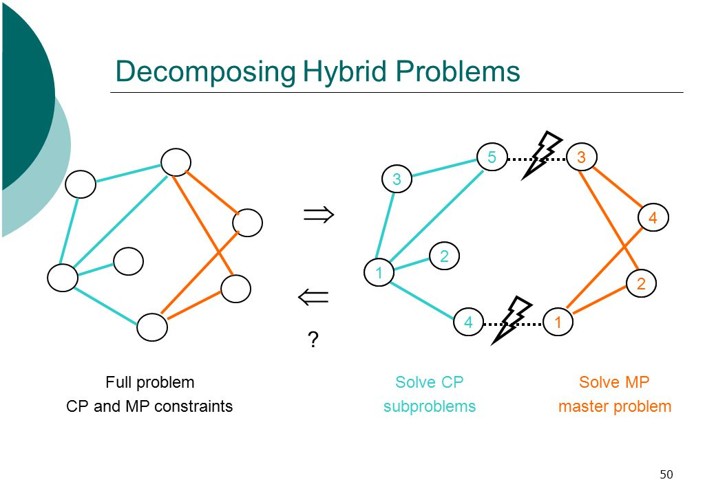 50 Decomposing Hybrid Problems Full problem CP and MP constraints  .