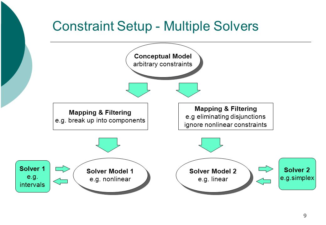 9 Constraint Setup - Multiple Solvers Solver 2 e.g.simplex Conceptual Model arbitrary constraints Conceptual Model arbitrary constraints Mapping & Filtering e.g eliminating disjunctions ignore nonlinear constraints Solver Model 2 e.g.