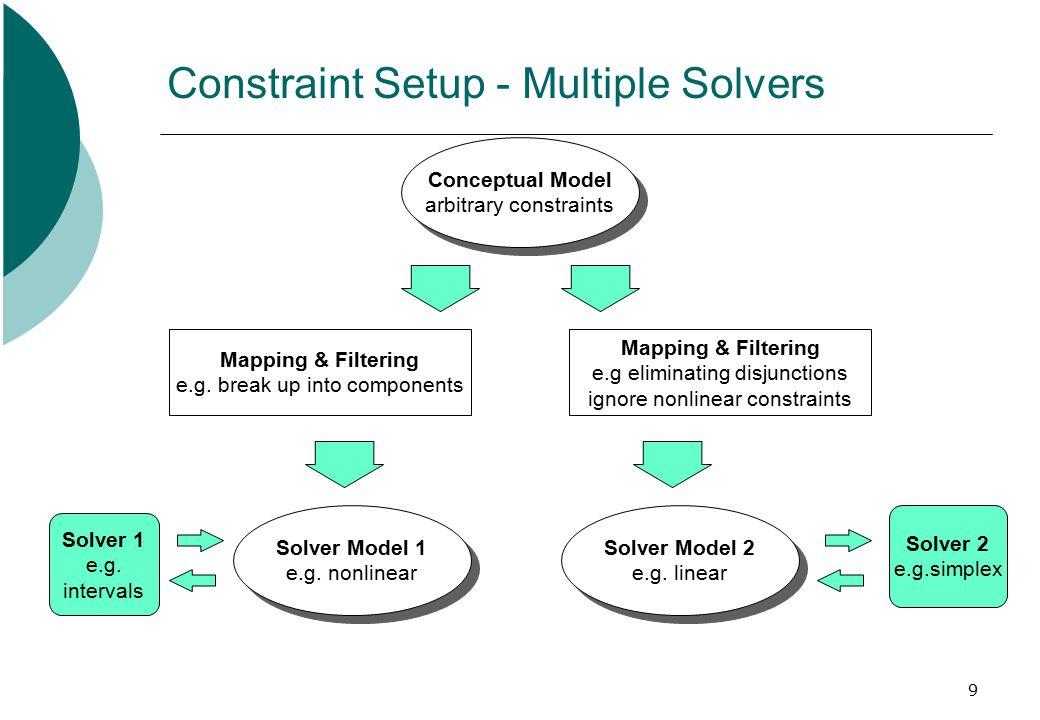 9 Constraint Setup - Multiple Solvers Solver 2 e.g.simplex Conceptual Model arbitrary constraints Conceptual Model arbitrary constraints Mapping & Fil