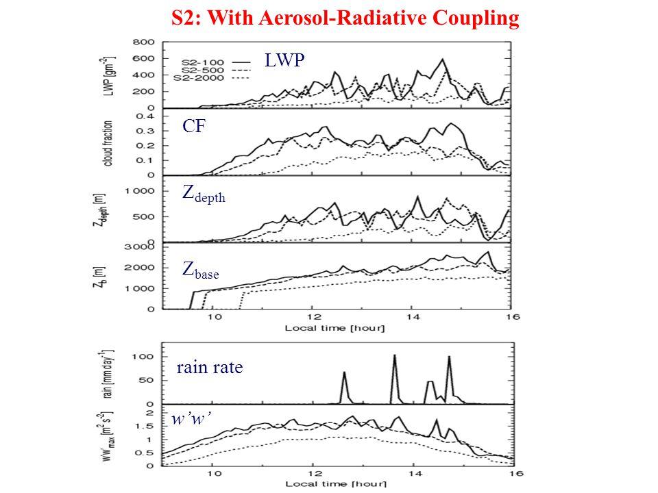 rain rate w'w' S2: With Aerosol-Radiative Coupling LWP CF Z depth Z base