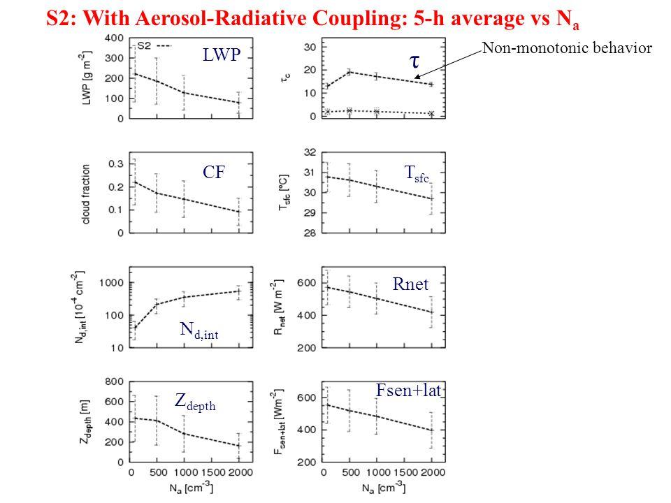 S2: With Aerosol-Radiative Coupling: 5-h average vs N a LWP CF N d,int Z depth τ T sfc Rnet Fsen+lat Non-monotonic behavior