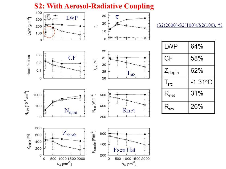 (S2(2000)-S2(100))/S2(100), % S2: With Aerosol-Radiative Coupling CF N d,int Z depth T sfc Rnet Fsen+lat LWP τ CF T sfc N d,int Rnet Z depth Fsen+lat LWP64% CF58% Z depth 62% T sfc -1.31 o C R net 31% R sw 26% LWP