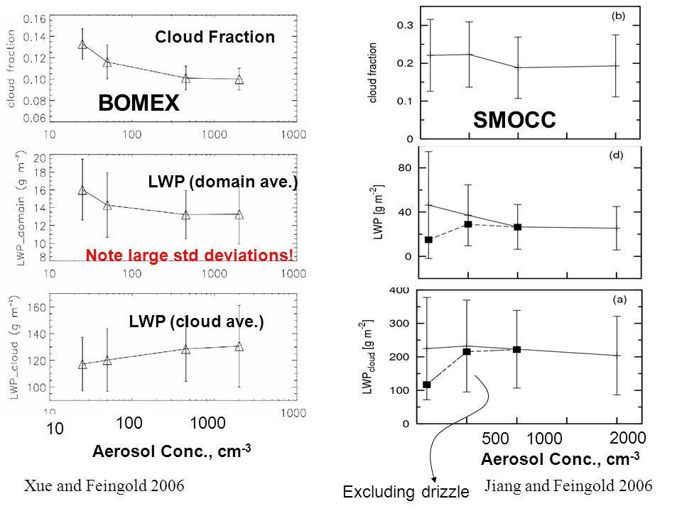Aerosol Conc., cm -3 Cloud Fraction LWP (domain ave.) LWP (cloud ave.) BOMEX 10 1001000 LWP (cloud ave.) Aerosol Conc., cm -3 5001000 2000 SMOCC Excluding drizzle Note large std deviations.