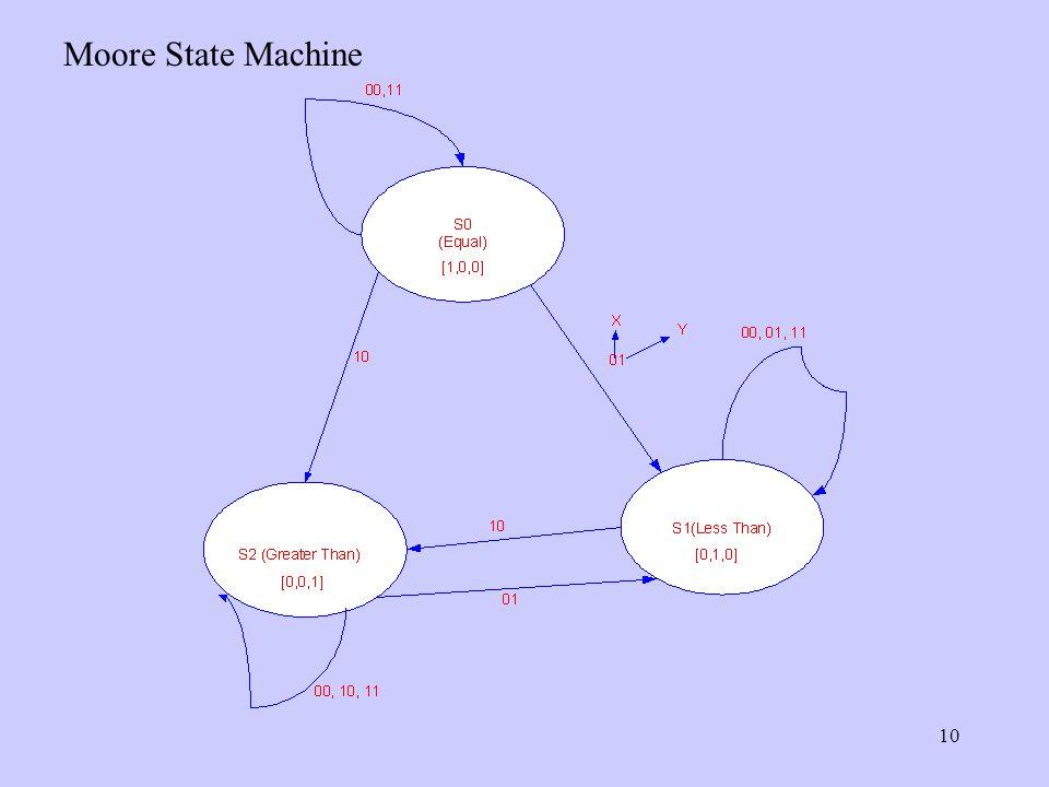 10 Moore State Machine
