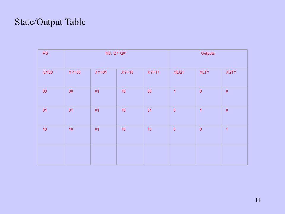 11 State/Output Table PSNS: Q1*Q0*Outputs Q1Q0XY=00XY=01XY=10XY=11XEQYXLTYXGTY 00 011000100 01 1001010 10 0110 001