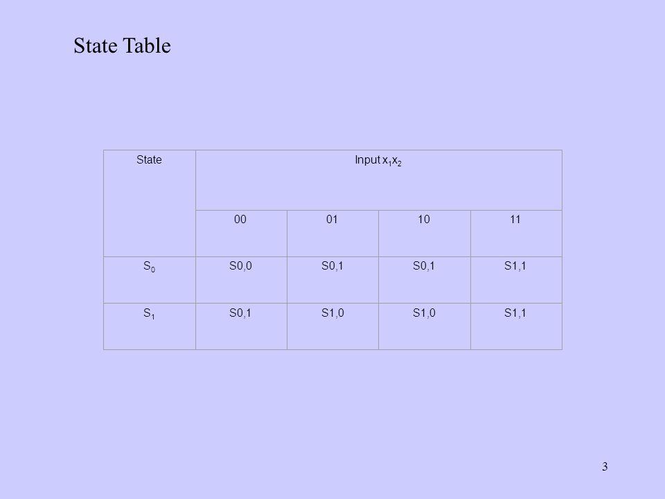 3 StateInput x 1 x 2 00011011 S0S0 S0,0S0,1 S1,1 S1S1 S0,1S1,0 S1,1 State Table