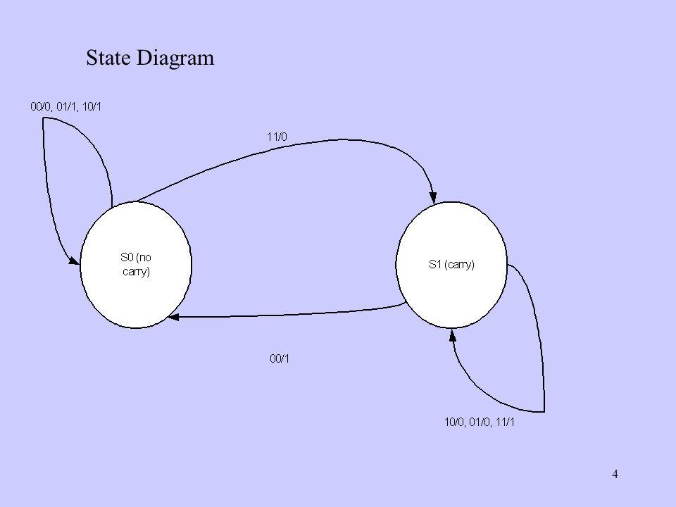 4 State Diagram