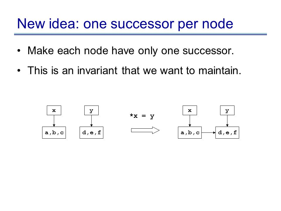 New idea: one successor per node Make each node have only one successor.