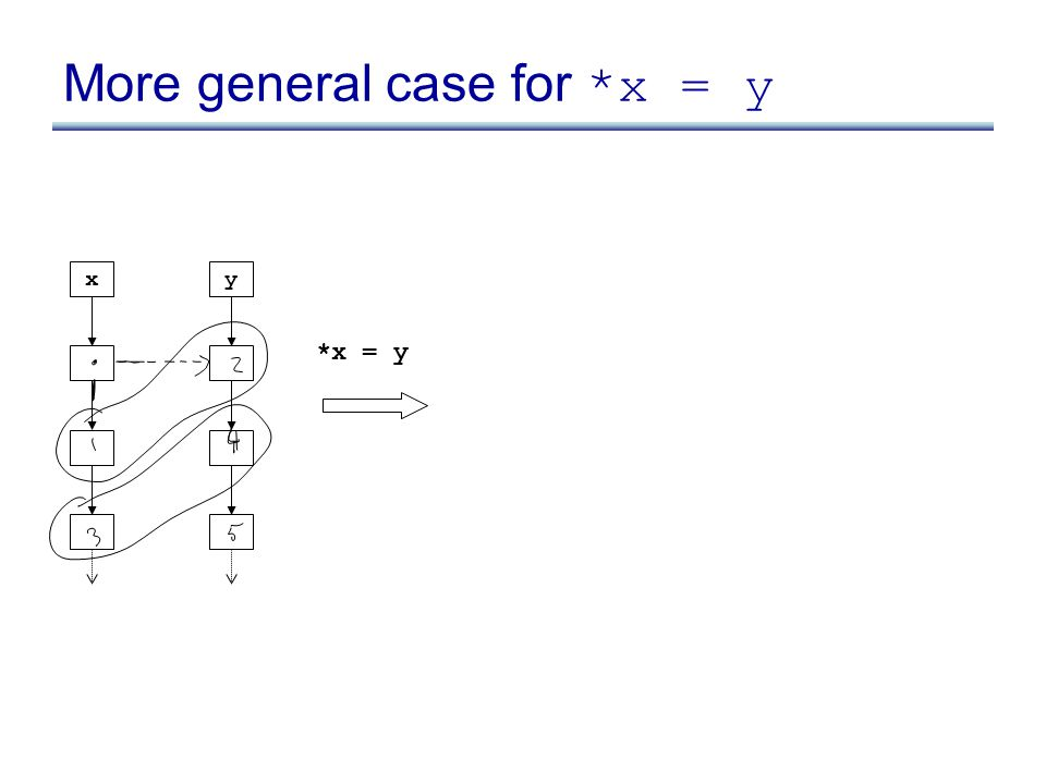 x *x = y y More general case for *x = y