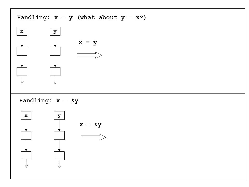 x x = y y x = &y xy Handling: x = y (what about y = x ) Handling: x = &y