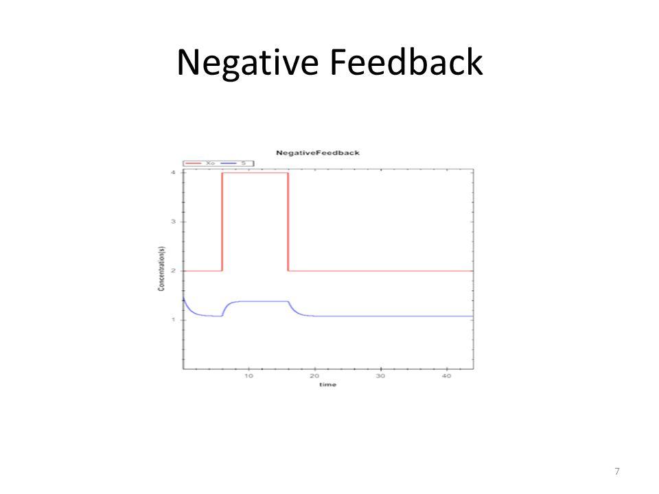 Positive Feedback Enter the following model: r = te.loada (''' $Xo -> S1; 1 + Xo*(32+(S1/0.75)^3.2)/(1 +(S1/4.3)^3.2); S1 -> $X1; k1*S1; Xo = 0.09; X1 = 0.0; S1 = 0.5; k1 = 3.2; ''') 8