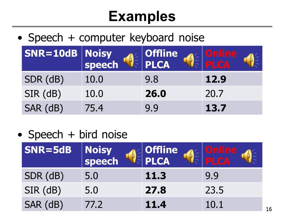 Speech + computer keyboard noise Speech + bird noise Examples Noisy speech 16 SNR=10dBNoisy speech Offline PLCA Online PLCA SDR (dB)10.09.812.9 SIR (dB)10.026.020.7 SAR (dB)75.49.913.7 SNR=5dBNoisy speech Offline PLCA Online PLCA SDR (dB)5.011.39.9 SIR (dB)5.027.823.5 SAR (dB)77.211.410.1