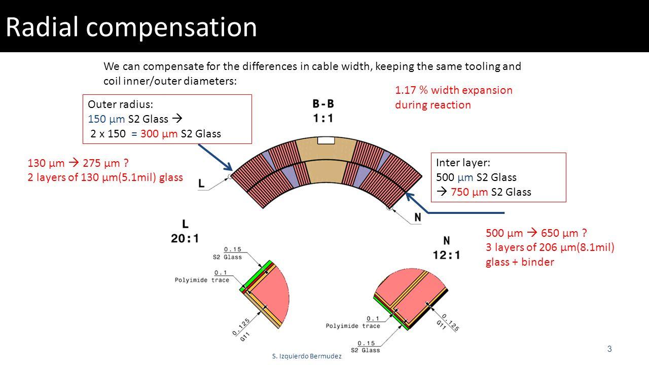 S. Izquierdo Bermudez Radial compensation 3 Outer radius: 150 µm S2 Glass  2 x 150 = 300 µm S2 Glass Inter layer: 500 µm S2 Glass  750 µm S2 Glass W