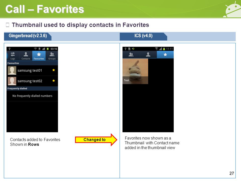 Call – Favorites ※ Thumbnail used to display contacts in Favorites Gingerbread (v2.3.6)ICS (v4.0) Favorites now shown as a Thumbnail with Contact name added in the thumbnail view 27 Contacts added to Favorites Shown in Rows Changed to