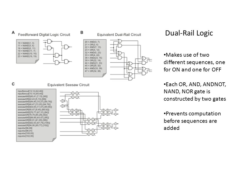 Dual-Rail Logic Makes use of two different sequences, one for ON and one for OFF Each OR, AND, ANDNOT, NAND, NOR gate is constructed by two gates Prevents computation before sequences are added