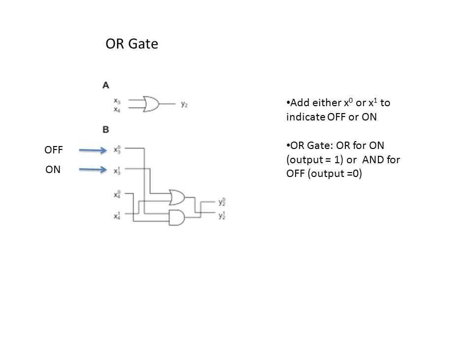 OR Gate OFF ON Add either x 0 or x 1 to indicate OFF or ON OR Gate: OR for ON (output = 1) or AND for OFF (output =0)
