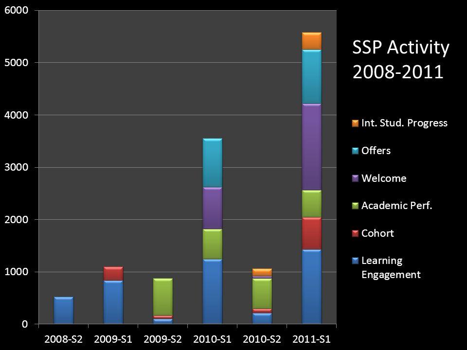 SSP Activity 2008-2011