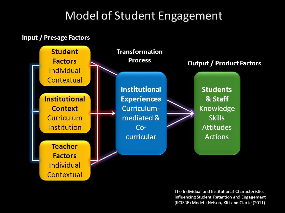 Student Factors Individual Contextual Student Factors Individual Contextual Institutional Context Curriculum Institution Institutional Context Curriculum Institution Teacher Factors Individual Contextual Teacher Factors Individual Contextual Students & Staff Knowledge Skills Attitudes Actions Students & Staff Knowledge Skills Attitudes Actions Institutional Experiences Curriculum- mediated & Co- curricular Institutional Experiences Curriculum- mediated & Co- curricular Input / Presage Factors Transformation Process Output / Product Factors Model of Student Engagement The Individual and Institutional Characteristics Influencing Student Retention and Engagement (IICISRE) Model (Nelson, Kift and Clarke (2011)