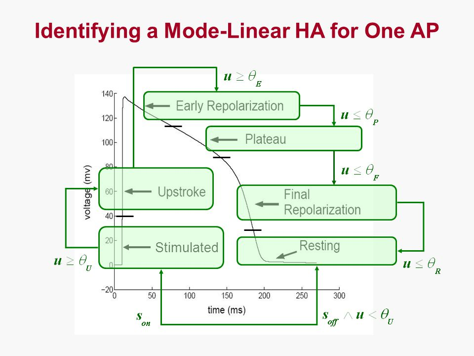 Stimulated Identifying a Mode-Linear HA for One AP
